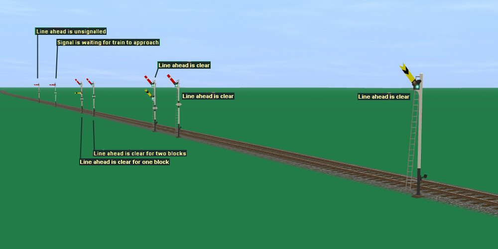 factorio how to make train signals work